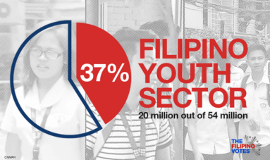 Filipino Youth Sector